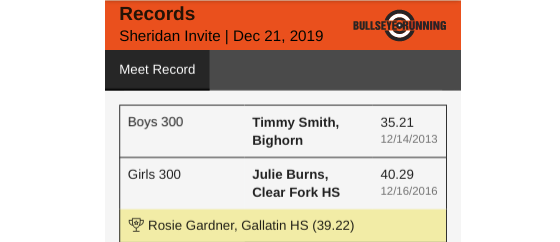 Two records and a record breaker at a recent meet